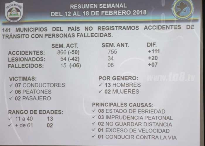Policía Nacional suspende 162 licencias por conducir en estado de ebriedad