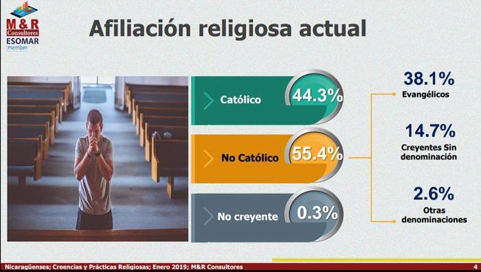 nicaragua, encuesta, religion, catolicismo, evangelico, unidad,