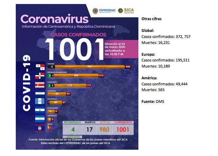 nicaragua, coronavirus, covid 19, sica, centroamerica, salud,