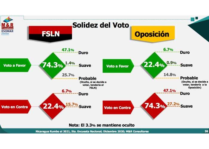 nicaragua, fsln, elecciones, voto, encuensta, m y r,