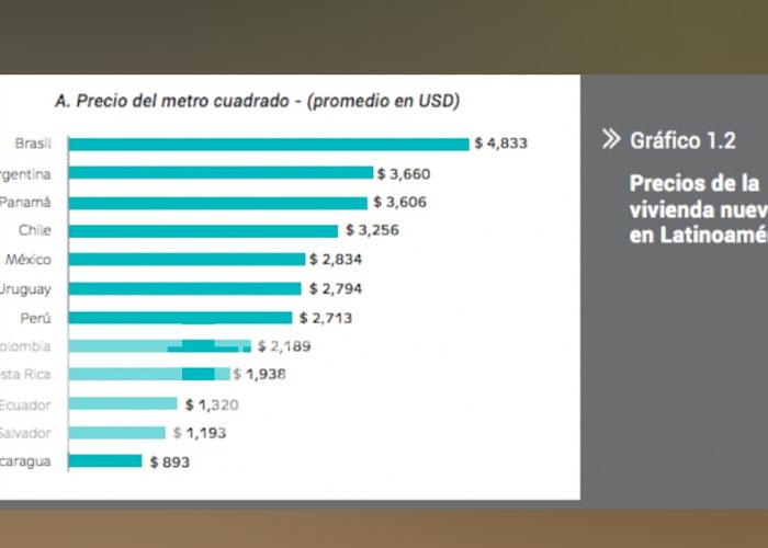 nicaragua, aprodesni, economia, inversiones, vivienda,