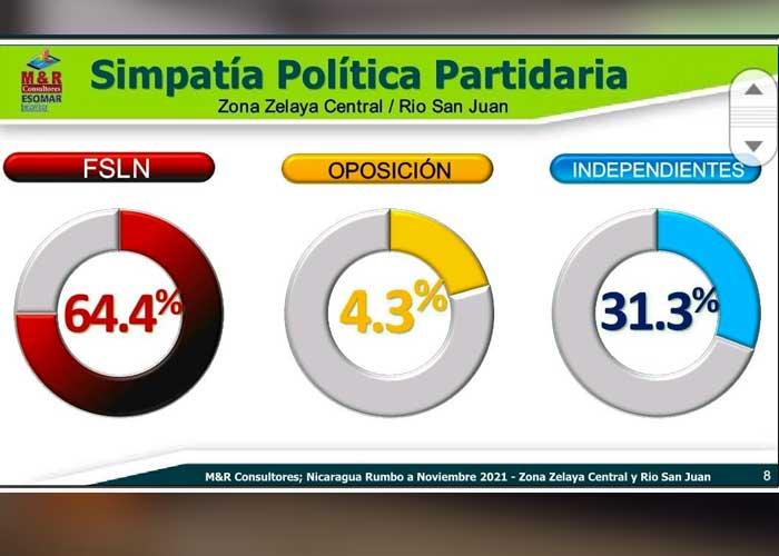 Resultados de encuesta por M&R Consultores que refleja apoyo al FSLN